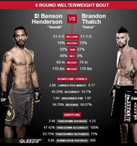 Benson Henderson Vs Brandon Thatch The Stats