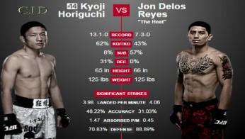 Kyoji Horiguchi vs. Jon Delos Reyes Stats