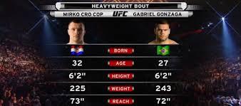Fight Night Krakow Free Fight: Gabriel Gonzaga vs. Mirko CroCop
