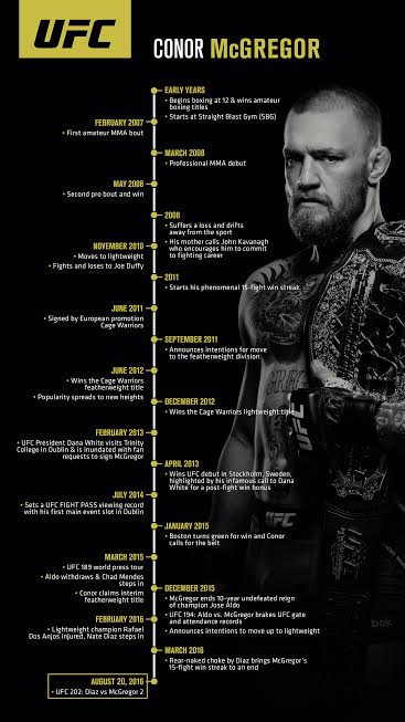 Conor Mcgregor Info Graphic